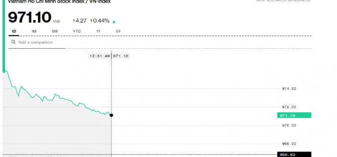 Chứng khoán sáng 14/8: Thị trường ấm lại, REE và FPT tiếp tục vượt đỉnh