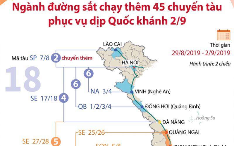 Ngành đường sắt chạy thêm 45 chuyến tàu phục vụ dịp Quốc khánh 2/9