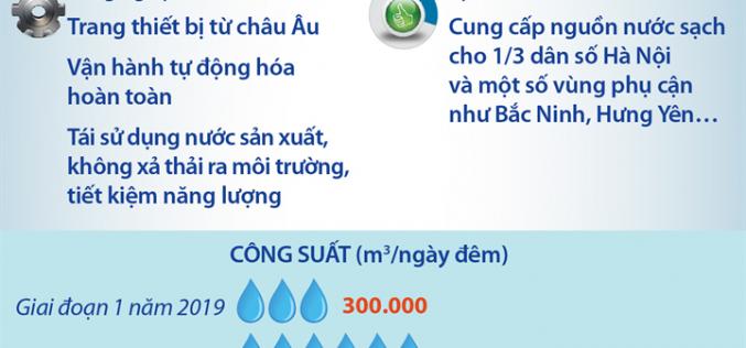 Nhà máy Nước mặt sông Đuống – nhà máy nước sạch sinh hoạt có quy mô lớn nhất miền Bắc
