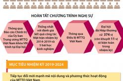 Đại hội đại biểu toàn quốc Mặt trận Tổ quốc Việt Nam lần thứ IX nhiệm kỳ 2019-2024 thành công tốt đẹp