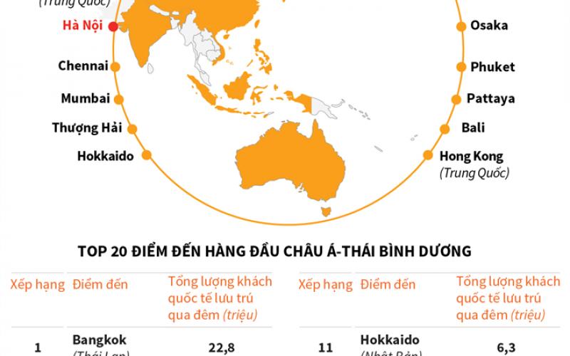 Hà Nội, TP Hồ Chí Minh lọt tốp 20 điểm đến hàng đầu Châu Á-Thái  Bình Dương