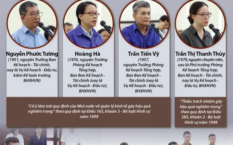 Hôm nay, xét xử nguyên Tổng Giám đốc Bảo hiểm xã hội Việt Nam và các đồng phạm