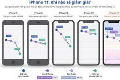Giá iPhone 11 có thể về 22 – 25,5 triệu đồng vào tháng 3/2020