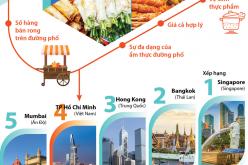 Vì sao TP Hồ Chí Minh lọt top 5 thành phố tốt nhất để thưởng thức ẩm thực đường phố?
