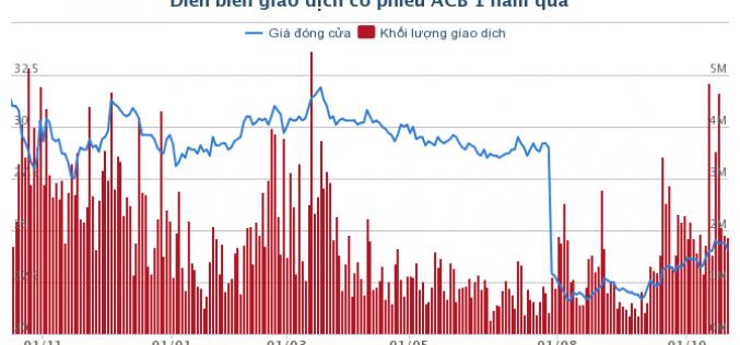 Ai sẽ mua 35 triệu cổ phiếu quỹ của ACB?