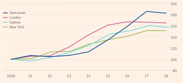 Giá bất động sản tại các thành phố trên toàn cầu. Ảnh: Financial Times