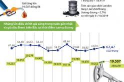 Giá xăng E5 RON 92 tăng 255 đồng/lít