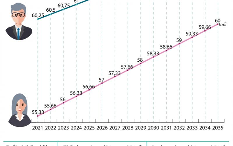 Tăng tuổi nghỉ hưu từ năm 2021