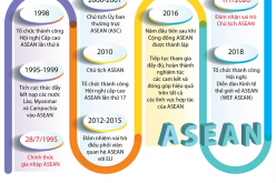 Việt Nam – thành viên chủ động, tích cực trong ASEAN
