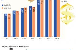 11 tháng năm 2019, Việt Nam xuất siêu hơn 9 tỷ USD