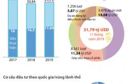 Thu hút FDI 11 tháng năm 2019 đạt 31,79 tỷ USD