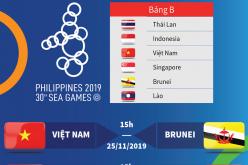 Lịch thi đấu của đội tuyển U22 Việt Nam tại SEA Games 30