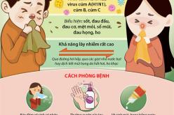 Bệnh cúm mùa: Tác nhân gây bệnh, biểu hiện và cách phòng chống