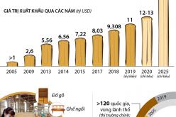 Xuất khẩu gỗ và lâm sản sẽ hoàn thành mục tiêu 11 tỷ USD năm 2019