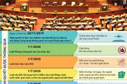 Những quyết sách quan trọng của Quốc hội năm 2019
