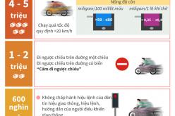 Mức phạt tiền đối với một số lỗi khi tham gia giao thông bằng xe máy