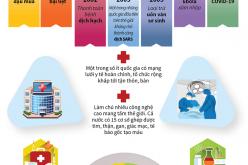 Việt Nam khống chế thành công nhiều dịch bệnh nguy hiểm