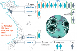 Việt Nam điều trị khỏi 11/16 ca bệnh nhiễm COVID-19