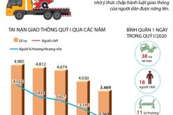 Quý I năm 2020: Tai nạn giao thông cải thiện ở cả 3 tiêu chí
