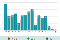 Dịch bệnh COVID-19 ở Việt Nam: Số ca nhiễm giảm dần trong những ngày gần đây