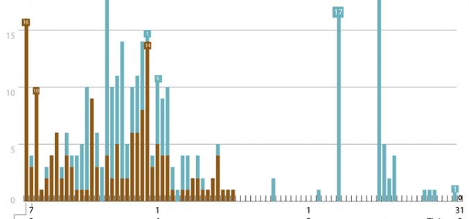 45 ngày Việt Nam không có ca lây nhiễm trong cộng đồng (đến 7h ngày 31/5/2020)