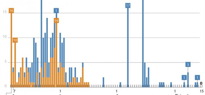 Tròn 2 tháng Việt Nam không có ca mắc COVID-19 ở cộng đồng (số liệu tính đến 7h ngày 15/6/2020)