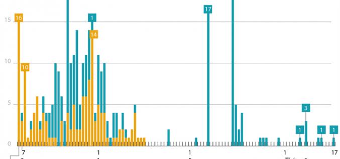 62 ngày Việt Nam không có ca mắc COVID-19 ở cộng đồng (số liệu tính đến 7h ngày 17/6/2020)