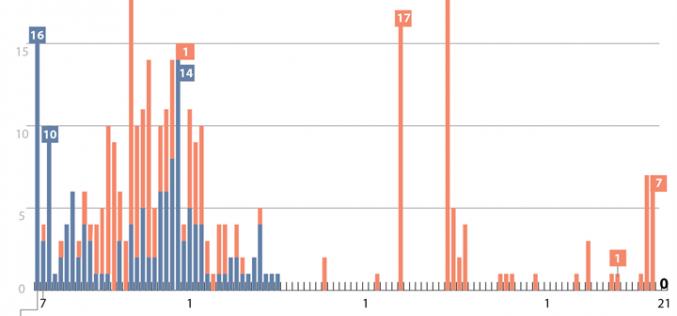 66 ngày Việt Nam không có ca lây nhiễm trong cộng đồng (đến 7h ngày 21/6/2020)