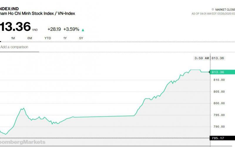 Chứng khoán 28/7:Nhiều cổ phiếu khắc phục  thiệt hại phiên đầu tuần, VN-Index tăng gần 30 điểm