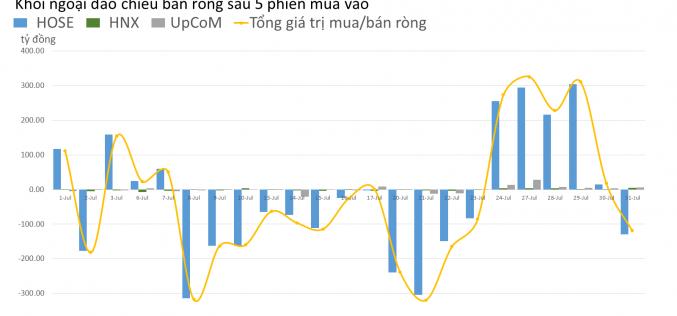 Phiên 31/7: Khối ngoại bán ròng gần 120 tỷ đồng, tự doanh lại mua ròng tới 220 tỷ đồng