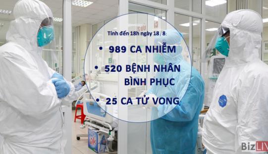 Chiều 18/8: Thêm 6 ca mắc Covid-19, 53 bệnh nhân bình phục trong ngày