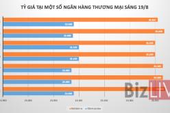 Tỷ giá USD/VND đi ngang bất chấp chỉ số đồng USD thấp kỷ lục