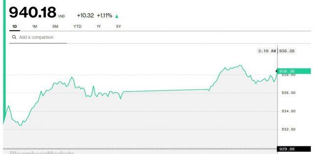 Chứng khoán 14/10: Đạt GTGD hơn nửa tỷ USD, VN-Index đóng cửa ở ngay 940 điểm