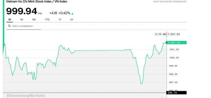 """Chứng khoán 25/11: Thay """"ngựa"""" VCB là chưa đủ để VN-Index đóng cửa trên 1.000 điểm"""