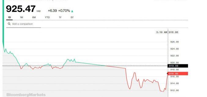 Chứng khoán 30/10: Thêm nhiều cổ phiếu thoát khỏi điều chỉnh nhờ nỗ lực gánh điểm của VIC