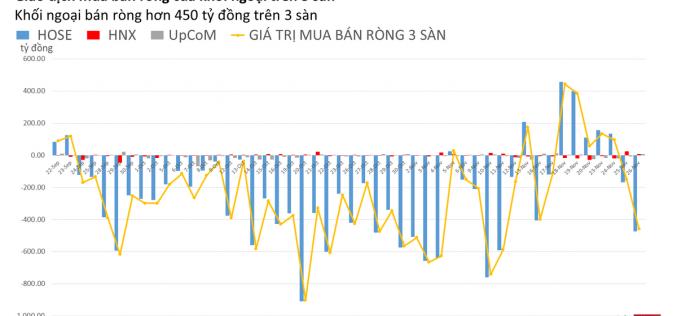 Phiên 26/11: Không chỉ xả HPG, khối ngoại còn bán mạnh HDB, MBB, PLX