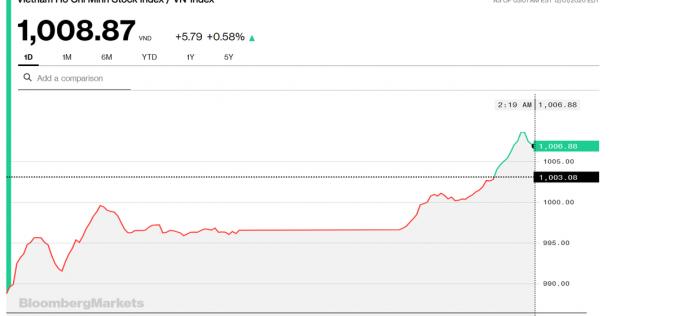 Chứng khoán 1/12: VN-Index đảo chiều tăng, xác nhận tín hiệu sớm nhóm Ngân hàng phát đi
