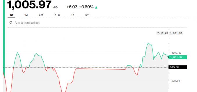 Chứng khoán 26/11: VN-Index băng qua 1.000 điểm,  giao dịch trên 10.000 tỷ đồng
