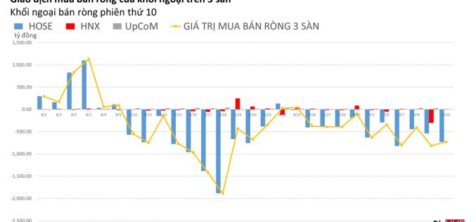 Phiên 10/9: Phiên bán ròng VHM mạnh nhất của khối ngoại trong chuỗi 8 phiên gần đây