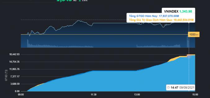 Chứng khoán 9/9: VN-Index tăng hơn 10 điểm, thị trường được yên lòng