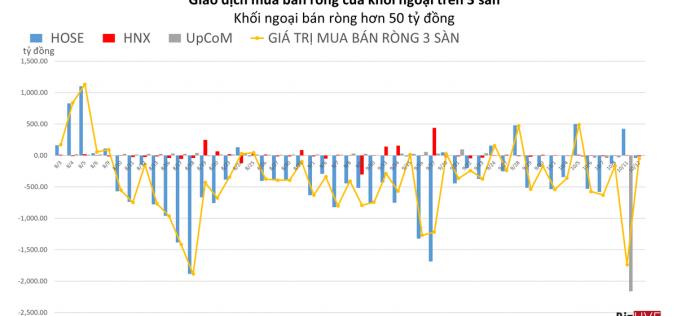 Phiên 12/10: Khối ngoại giảm mạnh quy mô bán ròng